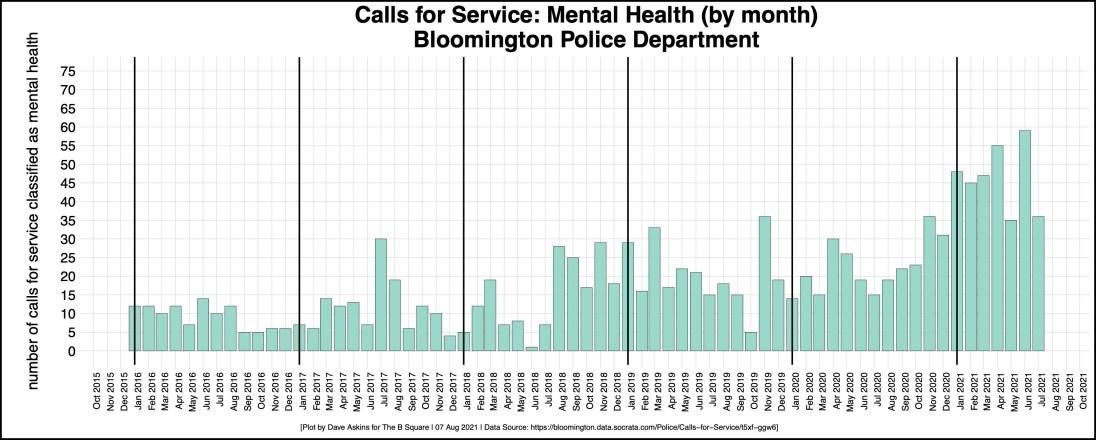 BPD calls for service: Mental Health (all)