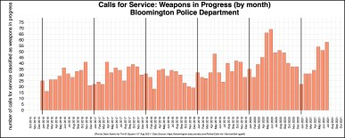 BPD calls for service: Weapons in progress