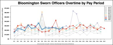 BPD overtime costs by month