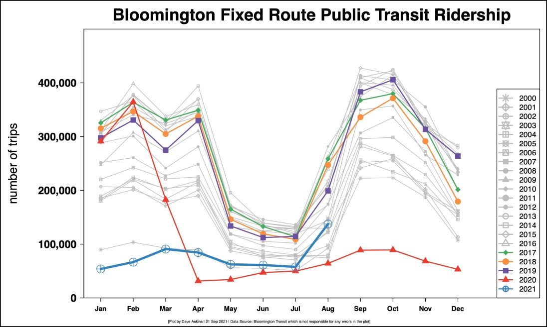 R Output Monthly BT ridership for COVID reportSept. 21 2020 OUTPUT