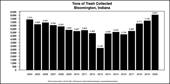 Barchart new for Trash Amounts Through 2020