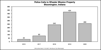 Police calls to Wheeler Mission