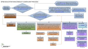 Flow Chart Part 1