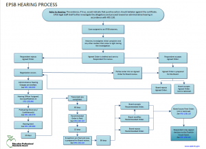 Flow chart detailing hearing process.