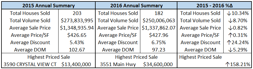 Coconut Grove Single Family Home Sales Stats - 2015 vs 2016 Trends - Prestige Realty Group