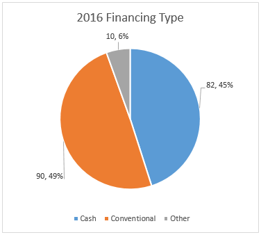 Coconut Grove Single Family Home Sales 2016 - Financing Type Totals Pie Chart - Prestige Realty Group