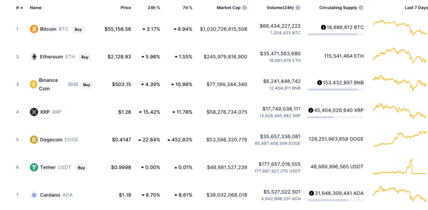 Top 3 cryptocurrency Bitcoin exchange s