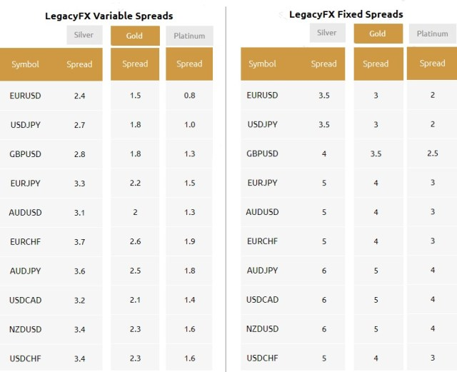 Legacy FX Assest spreads