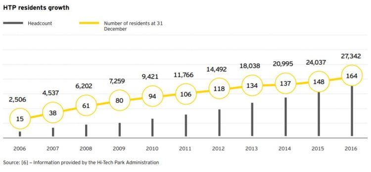 HTP residents growth