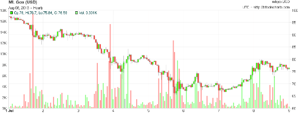 Withdrawals from Mt. Gox: growing pains or banking bottleneck?
