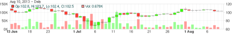 The volume that Mt. Gox has experienced over the past two months. Source: Bitcoin Charts