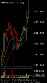 The charting Widget for ZeroBlock, provided by Clark Moody.