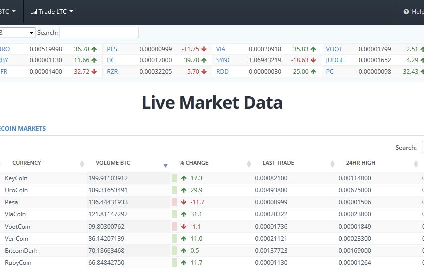 Bittrex 'Seriously Considering' Dropping LTC Markets For BlackCoin