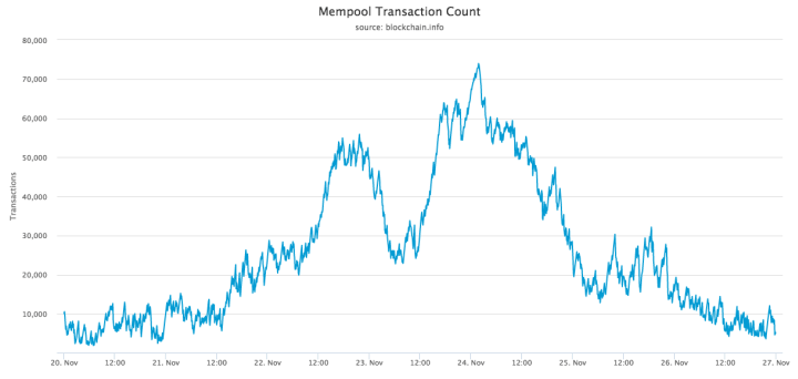 Bitcoin's busiest week ever