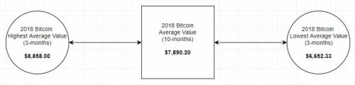 btc-average-2018