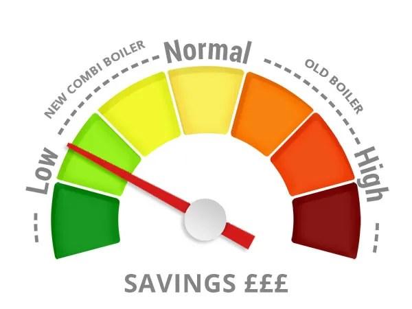 Replacing old boiler with Combi boiler, Energy Savings
