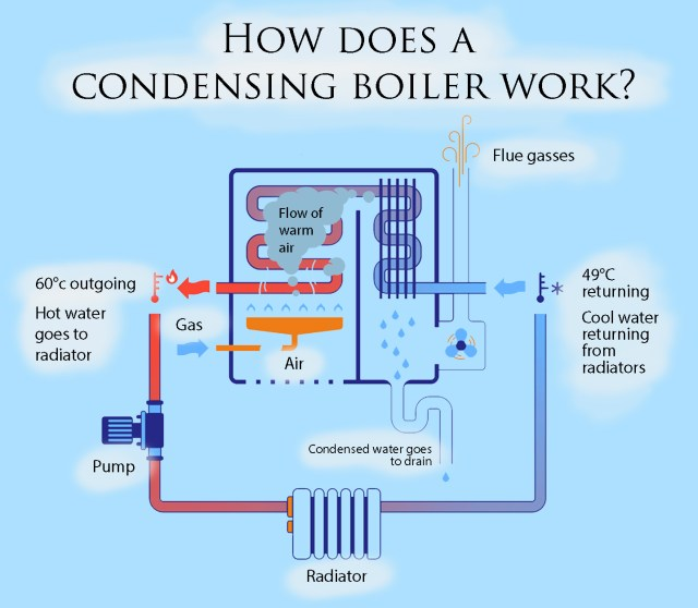 How does a Condensing Boiler work - BT Morgan Heating Engineers