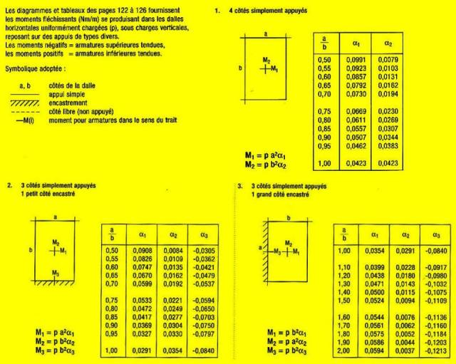 calcul B.A dalle