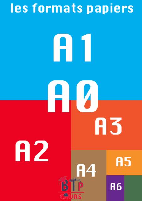 Comment trouver les dimensions des format A0, A1, A2, A3?