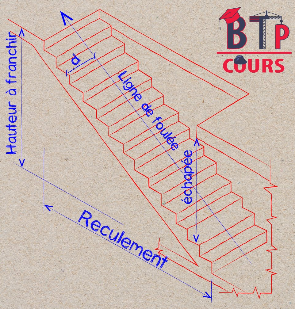 escalier: dimensions utile pour le calcul