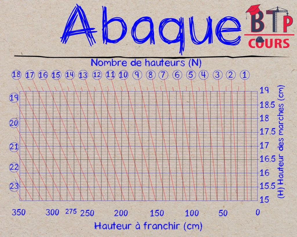 abacus calculation of stairs