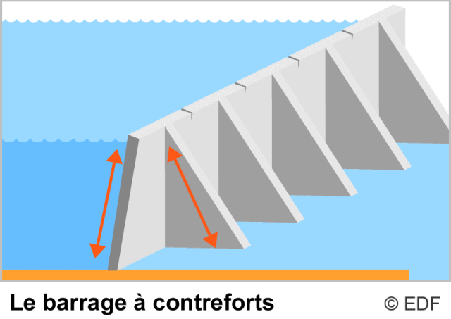 Les différents types de barrages