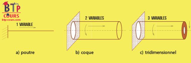 Dimensionnement des structures