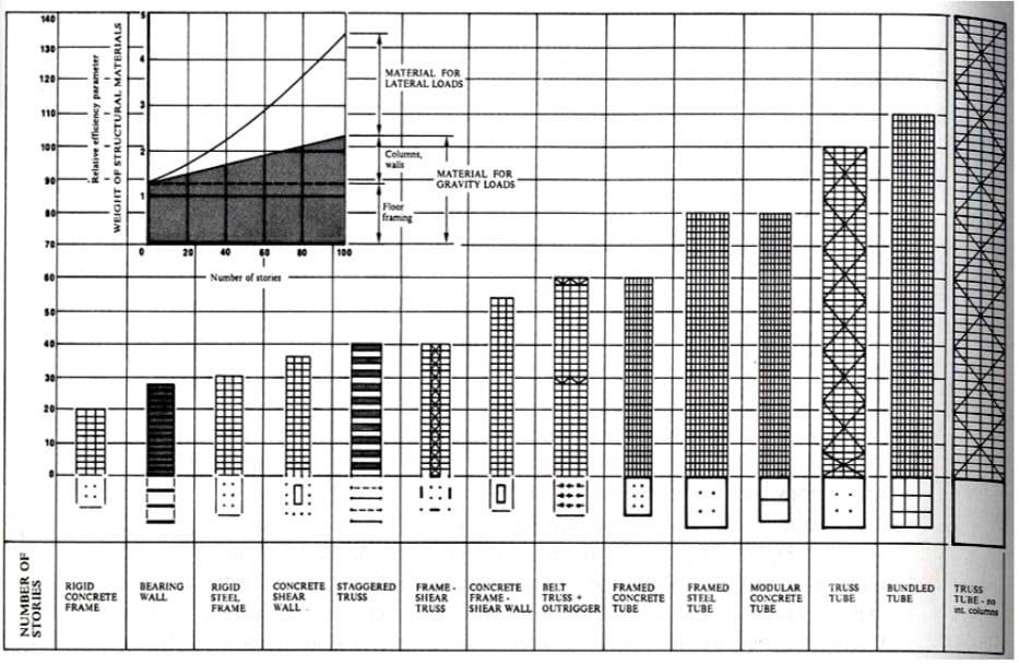 Figure 1 : Types de structures