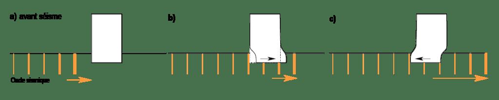 fig. 1 : Comportement d'un bâtiment lors d'un séisme