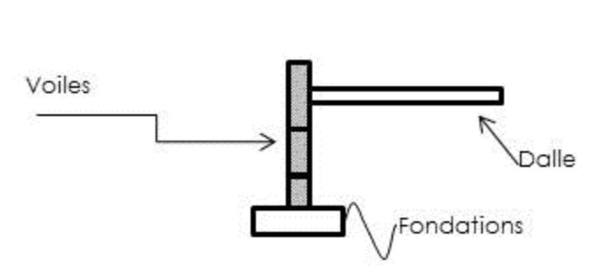 schéma VOILES en fondation