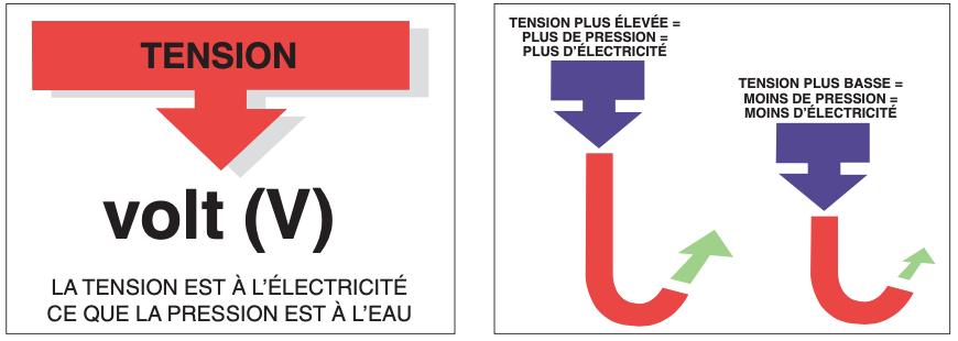 L'électricité pour l'installateur sanitaire