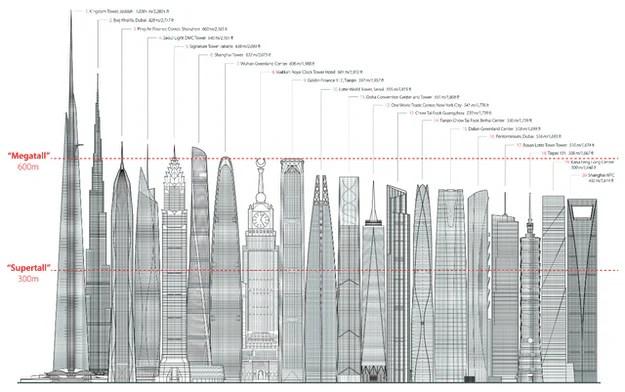 comparaison de la tour jeddah avec les autres tours