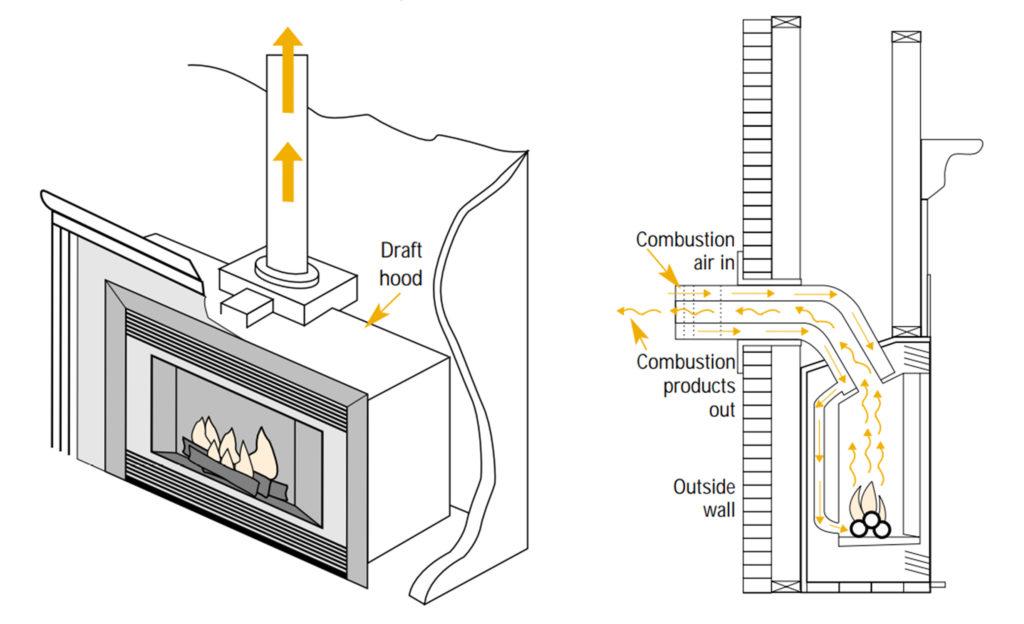 Schéma de la cheminée à gaz