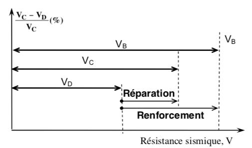 Représentation schématique des résistances VB, VC et VD
