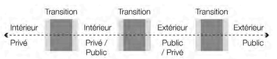 Proposition espace public/privé et intérieur/extérieur