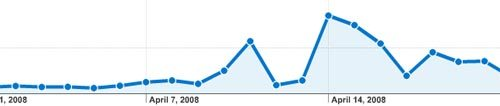 stumbleupon and twitter = google analytics traffic bump
