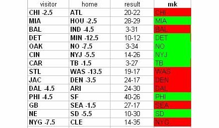 NFL Week 6 Results
