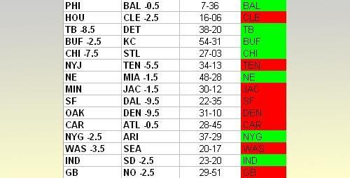 NFL Week 12 Results