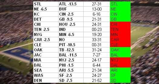 NFL Week 17 Results
