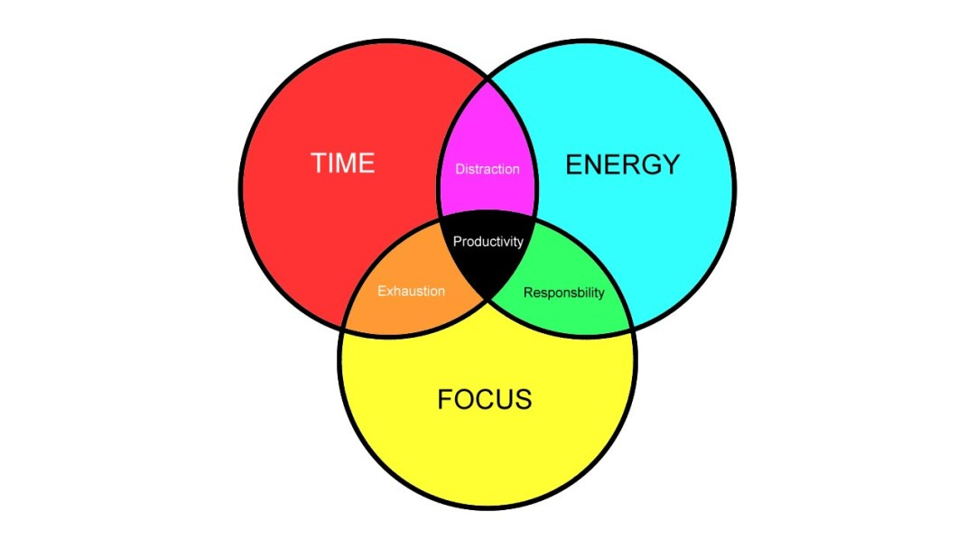 Venn diagram for productivity