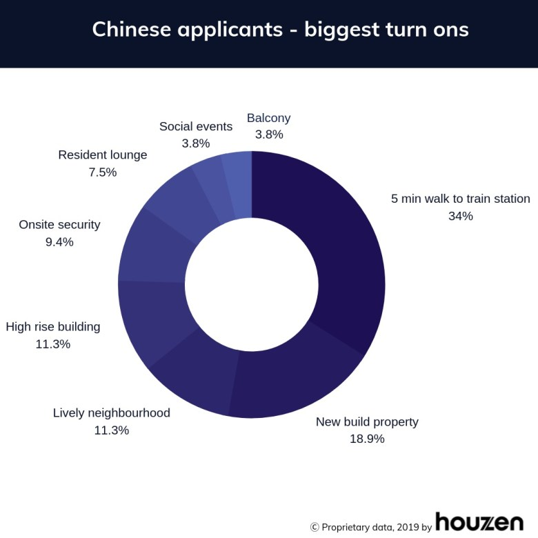 Chinese applicants biggest turn ons - houzen