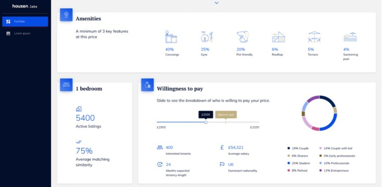 houzen data labs - willingness to pay data.