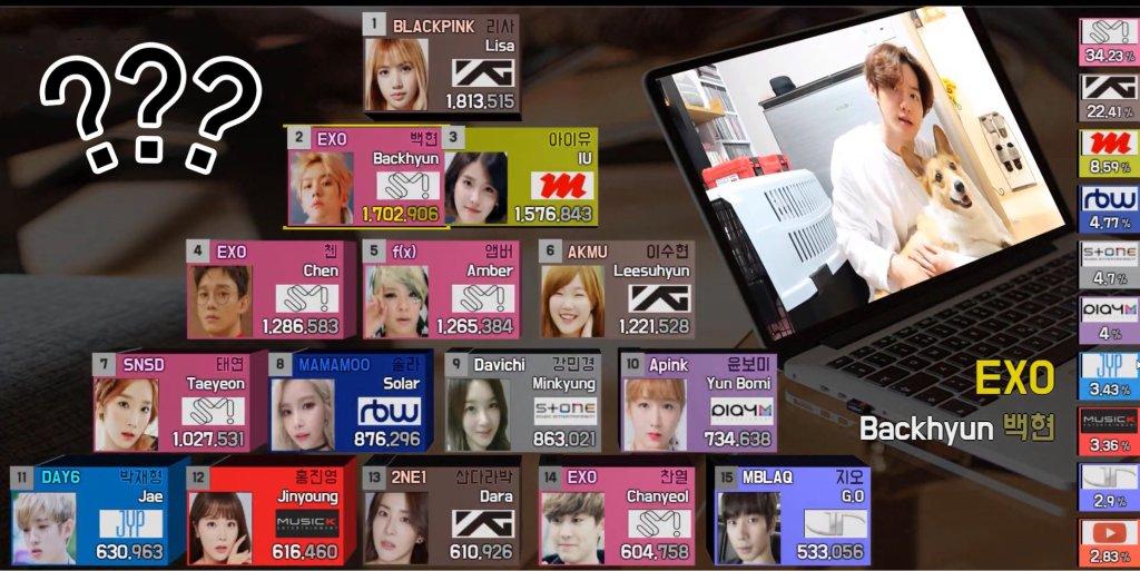 【K-POP】個人YouTubeチャンネル登録者数ランキングTOP15!