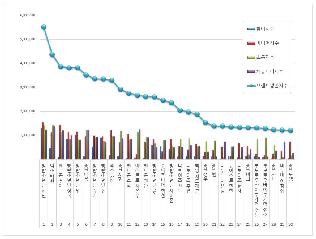 K-POP男性アイドル個人(10月)