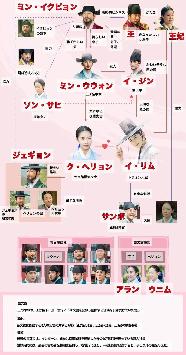 新米史官ク・ヘリョンの 日本語字幕の相関図