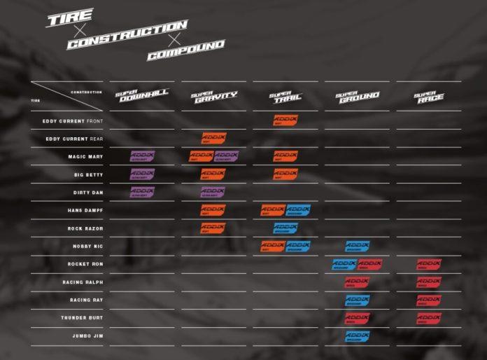 Schwalbe Lança As Novas Carcaças Super Downhill, Super Gravity, Super Trail, Super Ground E Super Race, E Atualiza Os Modelos Nobby Nic E Big Betty