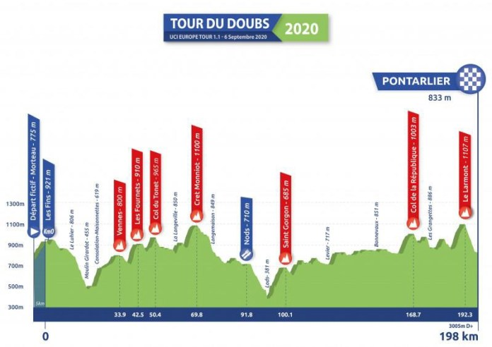 A Equipa Feirense Vai Disputar O Tour Du Doubs