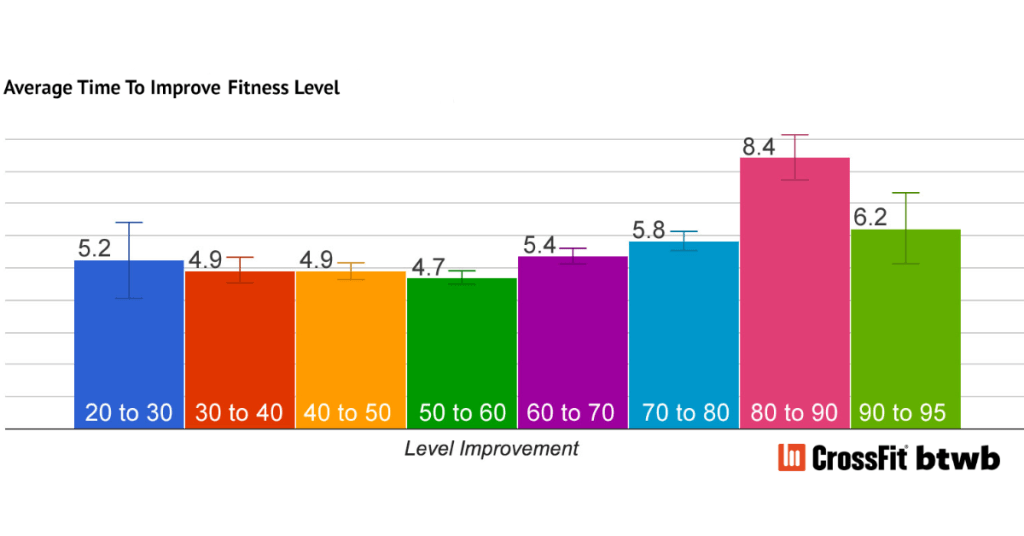 How Long Does It Take To Improve In CrossFit?