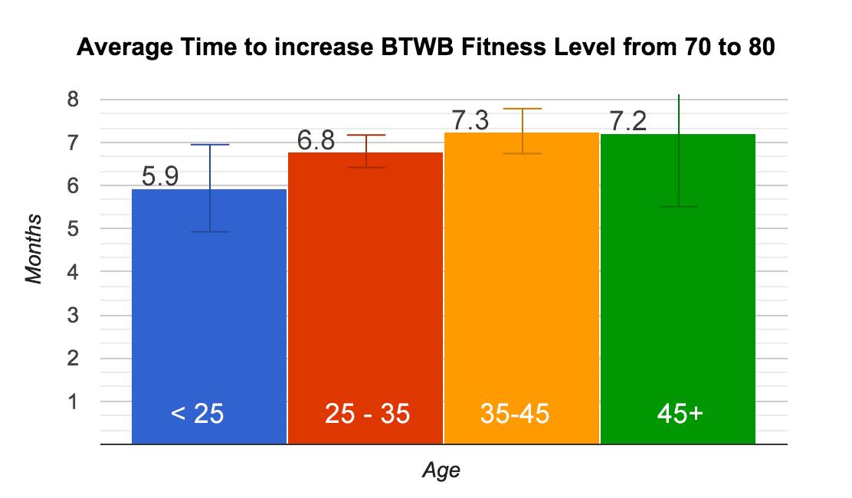 fl-age-70-80