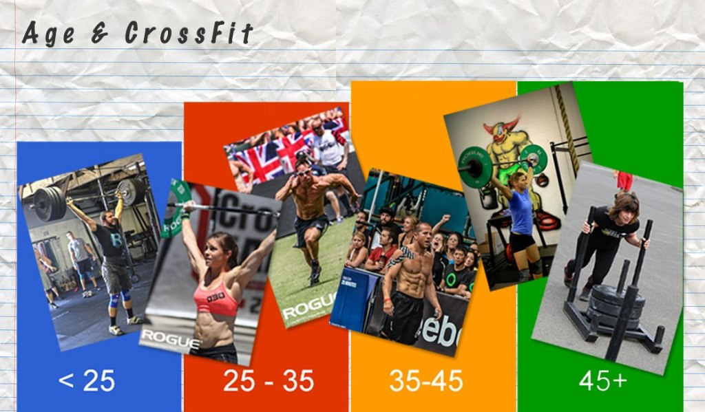 How Does Age Affect Improvement in CrossFit?